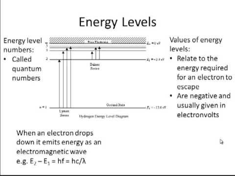 Energy Level of an Atom Atomic Spectra And Energy