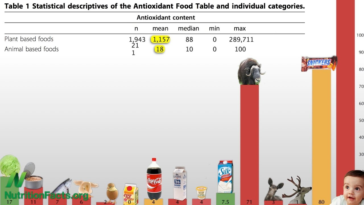 Antioxidant Power of Plant Foods Versus Animal Foods