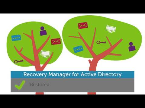 Active Directory Recovery Made Easy