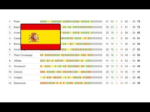 Футбол. Чемпионат Испании, результаты 37 тура Ла лига (Примера) турнирная таблица и расписание