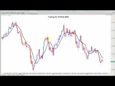 How to use simple moving average in forex