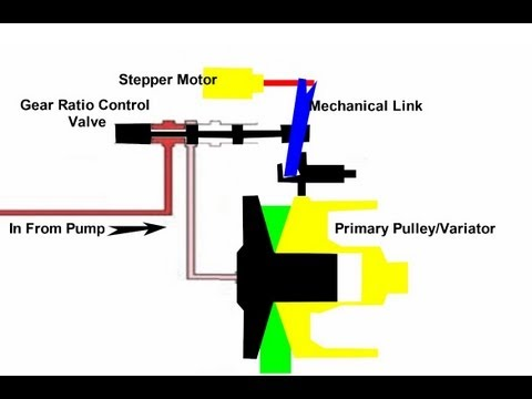 CVT Transmission Computer Control