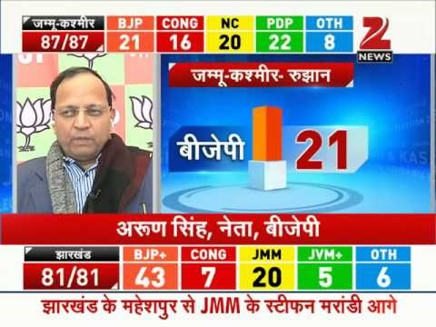 Assembly Poll Results: BJP set to emerge victorious in Jharkhand