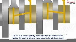 How Engine Lubrication System Works