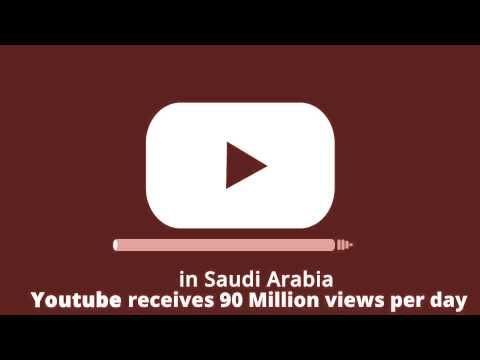 Saudi Arabia Social Media penetration - 2014 Facts