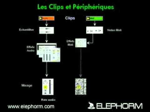 Elephorm Apprendre Ableton Live 6 Part I Concepts généraux