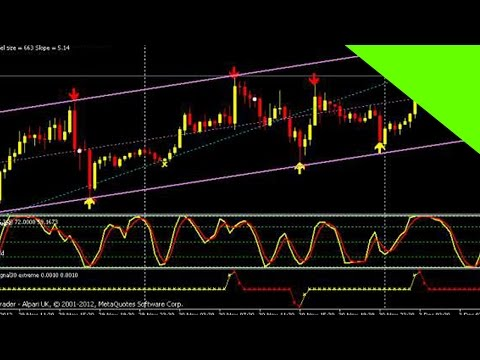 Best forex indicator ever made