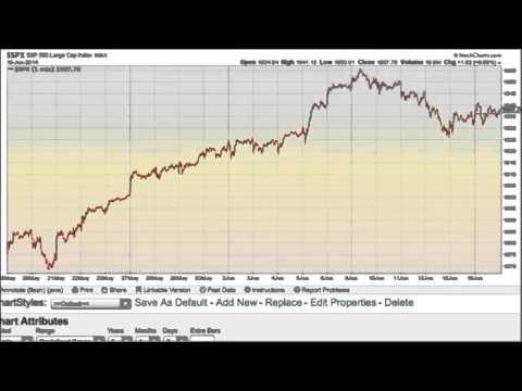 S&P 500 Elliott wave forecast for June 17, 2014