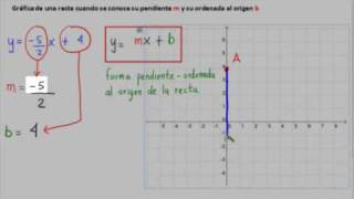 Gráfica De La Recta -  Graphing A Line In Slope Intercept Form