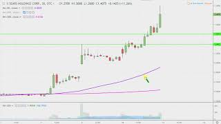 Sears Holdings Corporation - SHLDQ Stock Chart Technical Analysis for 02-11-2019