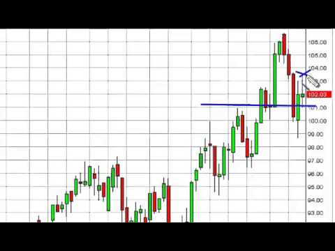 Oil Prices forecast for the week of July 28, 2014, Technical Analysis