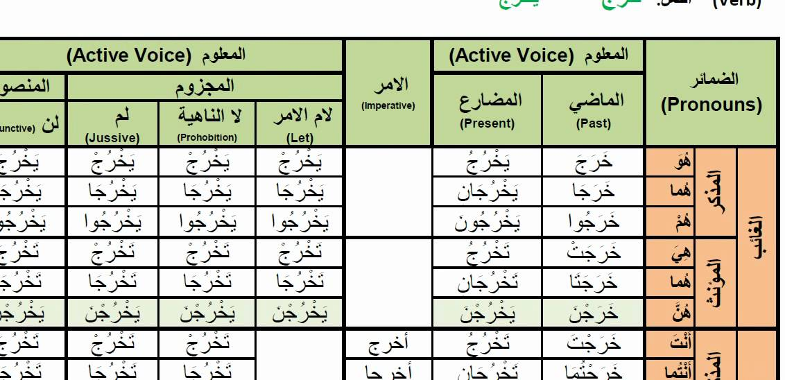 Arabic Verbs 0073 Kharaja To Go Out خرج Active Voice