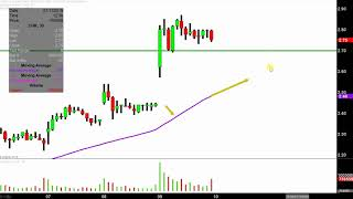 Chesapeake Energy Corporation - CHK Stock Chart Technical Analysis for 01-09-19