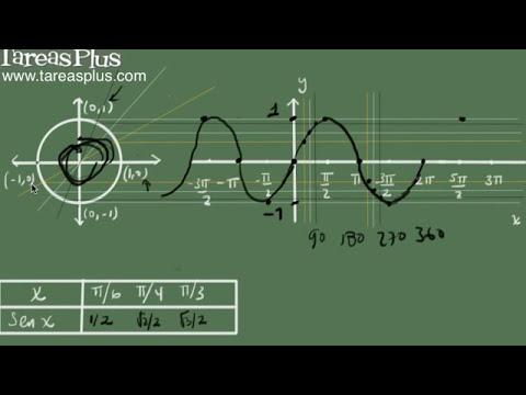 La función seno y su gráfica (explicación detallada)