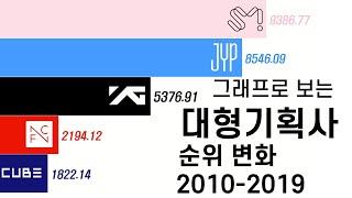 그래프로 보는 대형기획사 시가총액 순위 변화 (2010-2019)/Top K-Pop Companies Market Capitalization Ranking Changes