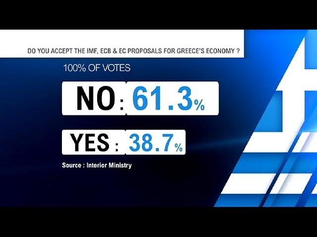 """La Grèce dit """"non"""" à ses créditeurs, une sortie de crise rapide s'éloigne"""