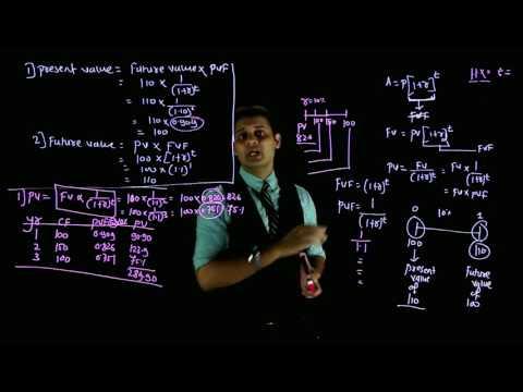 Present Value And Future Value/CA IPCC INTER FM Video Lectures