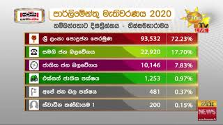 Here is another result - Hambantota District - Tissamaharama Electorate