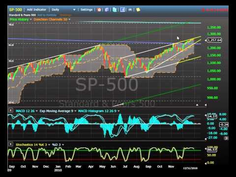 REPOST: SPX S&P 500 December 31, 2010 - January 1, 2011