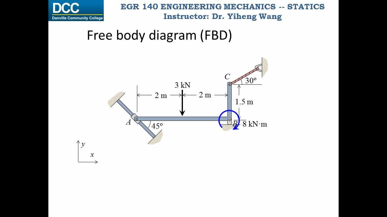 Statics Lecture 19  Rigid Body Equilibrium -- 2d Supports