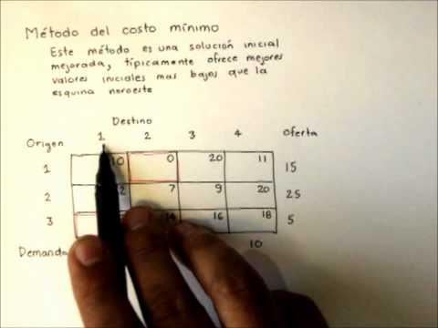 Metodo del costo minimo