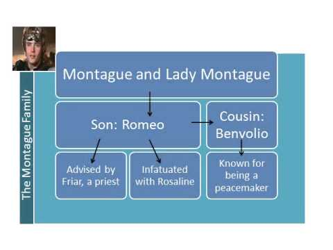 Juliet Character Romeo And Juliet Character Map