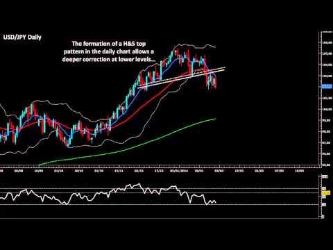Forex Animated Technical Analysis: EUR/USD, GBP/USD, USD/JPY, USD/CHF, AUD/USD & NZD/USD
