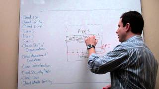 The Cloudcast - Cloud Computing - Platform as a Service