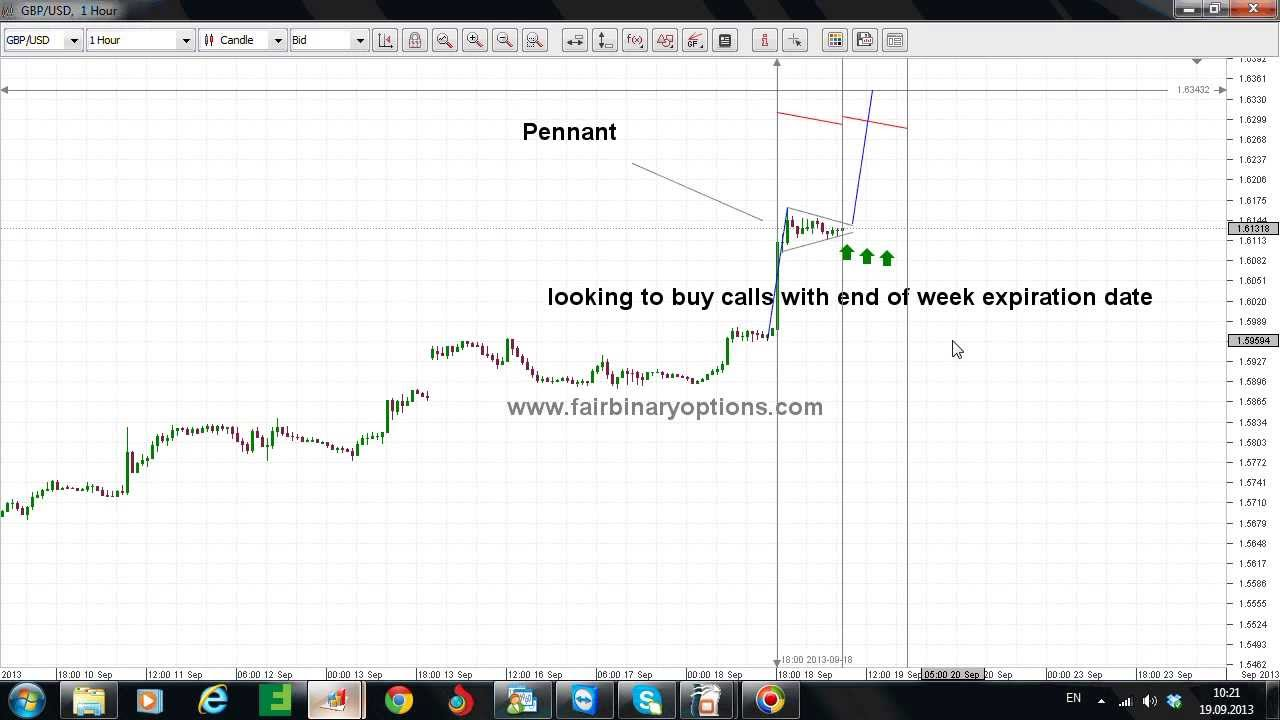 Basic binary trading guide