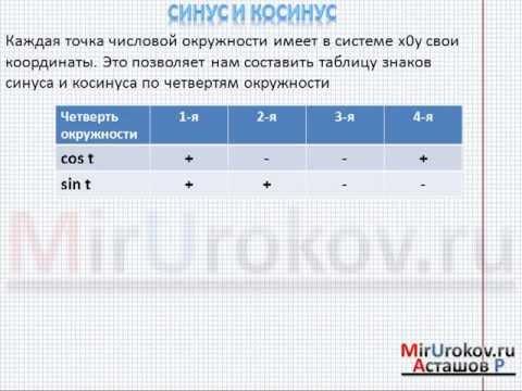 Синус и косинус (sin и cos) - MirUrokov.ru - Видеоурок по математике