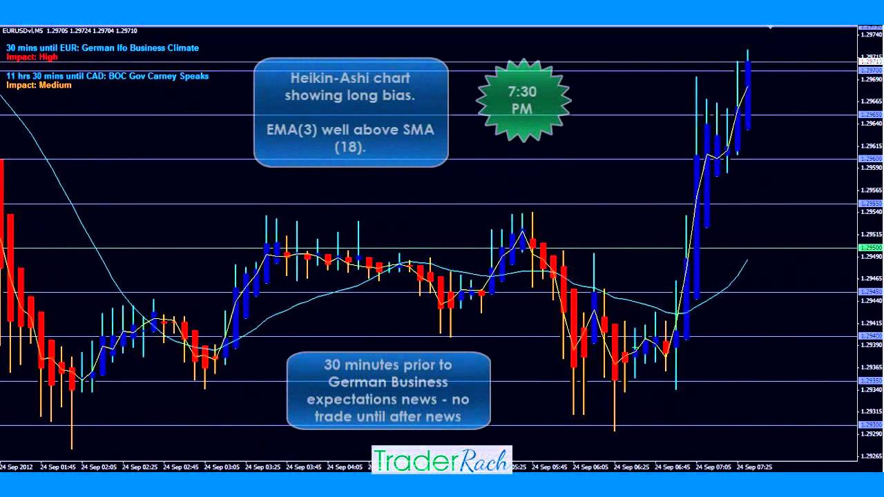 The Holy Grail of Forex Trading Strategies - Daily Chart Timeframes