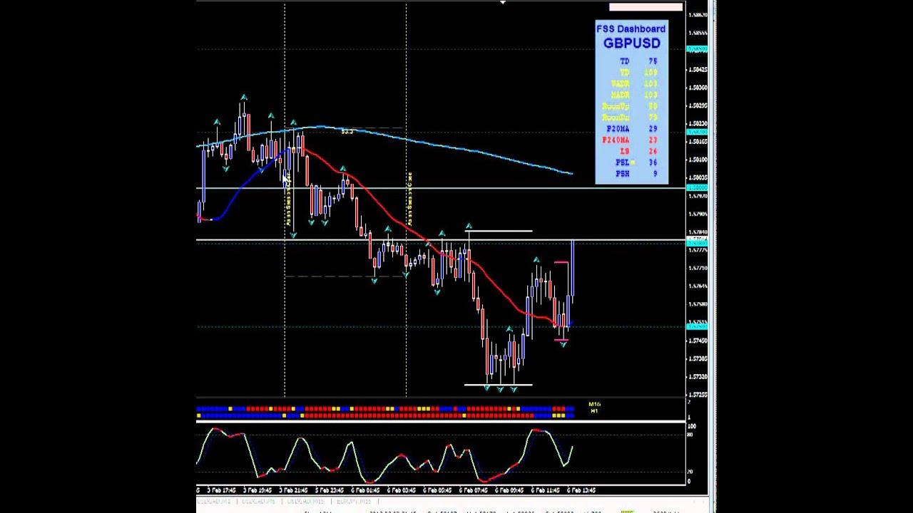 BelajarForexPro com: Belajar Forex Trading Valas Mencari Uang di