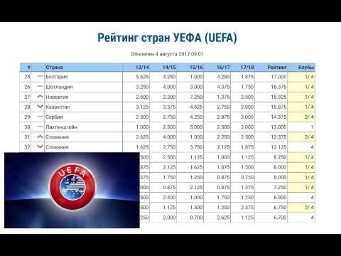 Новый рейтинг стран УЕФА. Новости футбола