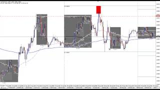 How To Profit From Market Manipulation - Forex Bank Trading Examples