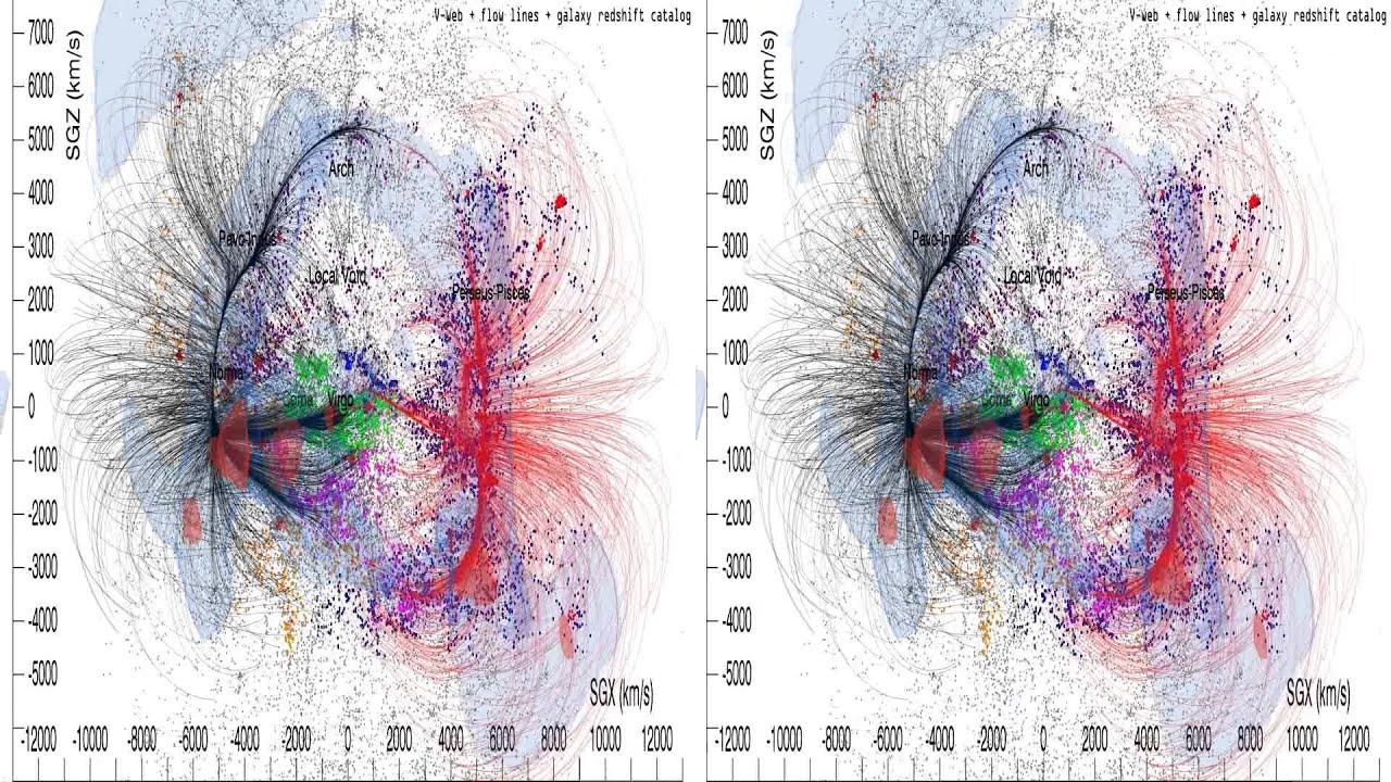 Virgo Supercluster vs Laniakea Laniakea Supercluster