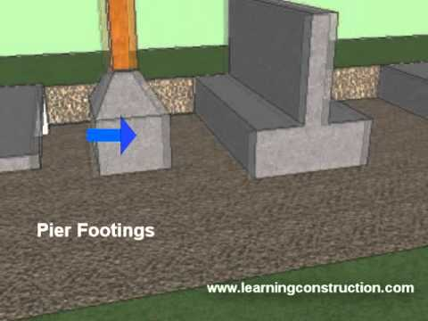 Types of footings residential and commercial construction Foundations types