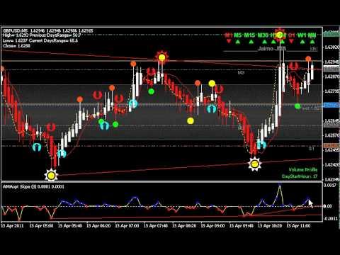 Форекс семафор мт4 индикатор индикаторы форекс forex-impuls