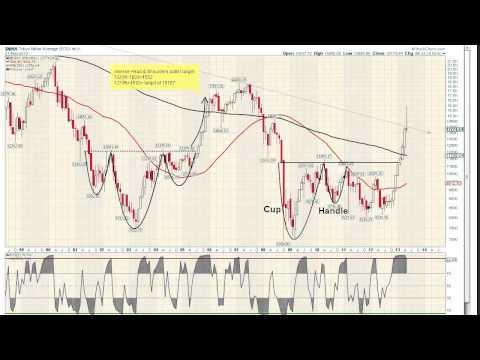 Nikkei 225 Technical Analysis Review - June 1, 2013