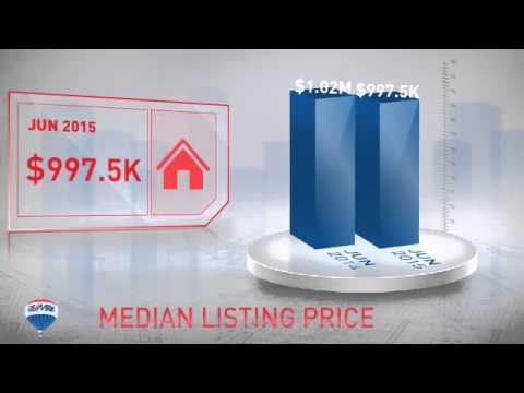 Luxury Homes, Charlotte, NC,NC, Real Estate Market Update from Re/Max Executive,July, 2015
