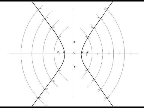 Hipérbola dados sus ejes