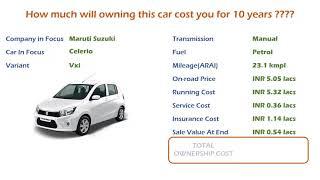 Maruti Suzuki Celerio (Vxi) Ownership Cost - Price, Service Cost, Insurance (India Car Analysis)