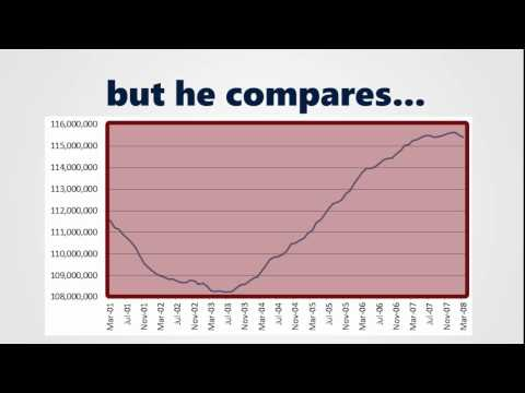 Obama's Record on Private Sector Jobs