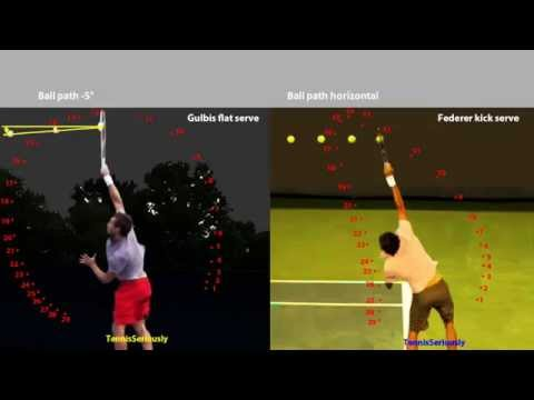 Federer 2nd Gulbis 1st serves comparison