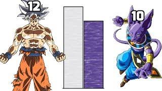 Goku vs Beerus POWER LEVELS Over The Years