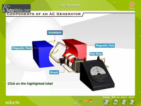 Ac Generator