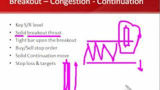 Forex trading strategy: Breakout - Stop - Continuation