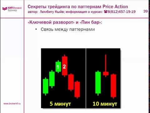 Секреты трейдинга по паттернам Price Action и VSA. Часть 1