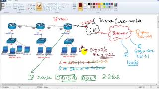 CCNA Routing & Switching:Default routing