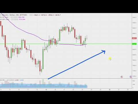 Bitcoin Chart Technical Analysis for 03-23-18