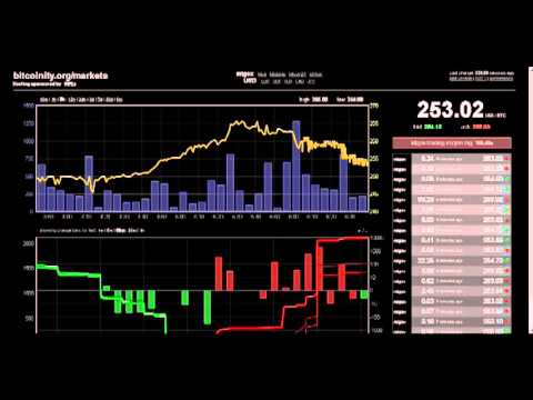 Bitcoin crash on mtgox exchange ( timelapse ) April 10 2013(music by Klute - Buy More Now!)